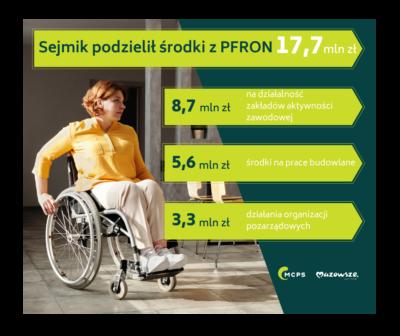 Infografika - PFRON