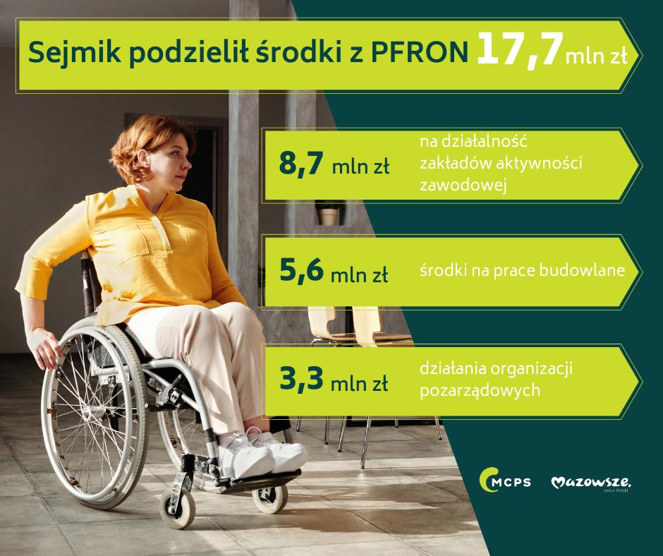Infografika dotycząca środków z PFRON podzielonych przez Sejmik Województwa Mazowieckiego