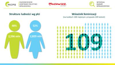 grafika z tekstem, że na każdych 100 mężczyzn przypada na Mazowszu 109 kobiet. Symboliczne postaci - zielony mężczyzna, niebieski kobieta z danymi liczbowymi