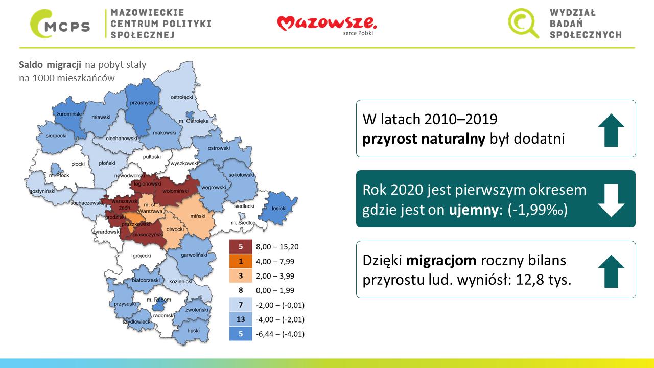 Mapa Mazowsza z tekstem: W latach 2010-2019 przyrost naturalny był dodatni. Rok 2020 jest pierwszymokresem gdzie jest on ujemny (-1,99 promila). Dzięki migracjom roczny bilans przyrostu ludności wyniósł 12,8 tys. osób